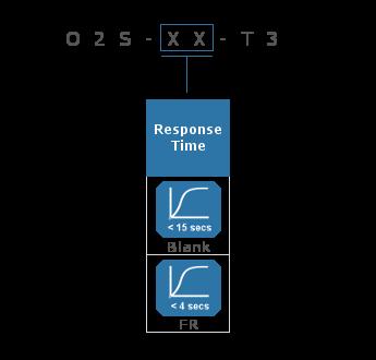 Miniature Zirconium Dioxide Oxygen Sensors Part Numbering Guide