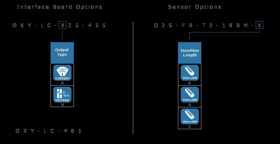 Zirconia Oxygen Sensors Part Numbering Guide