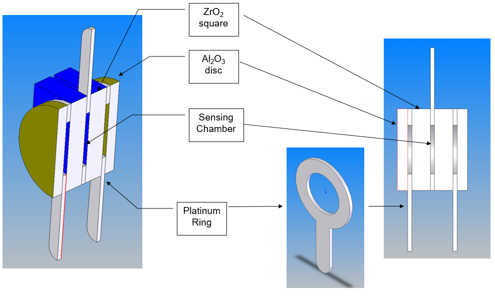 Zirconia Oxygen Sensor Configuration