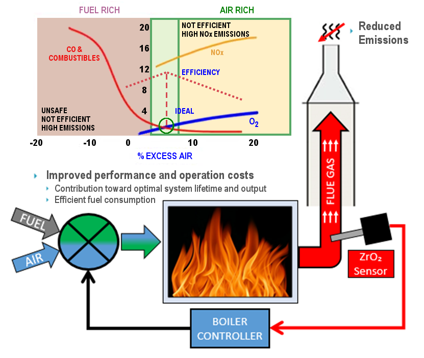 Boiler Combustion Efficiency