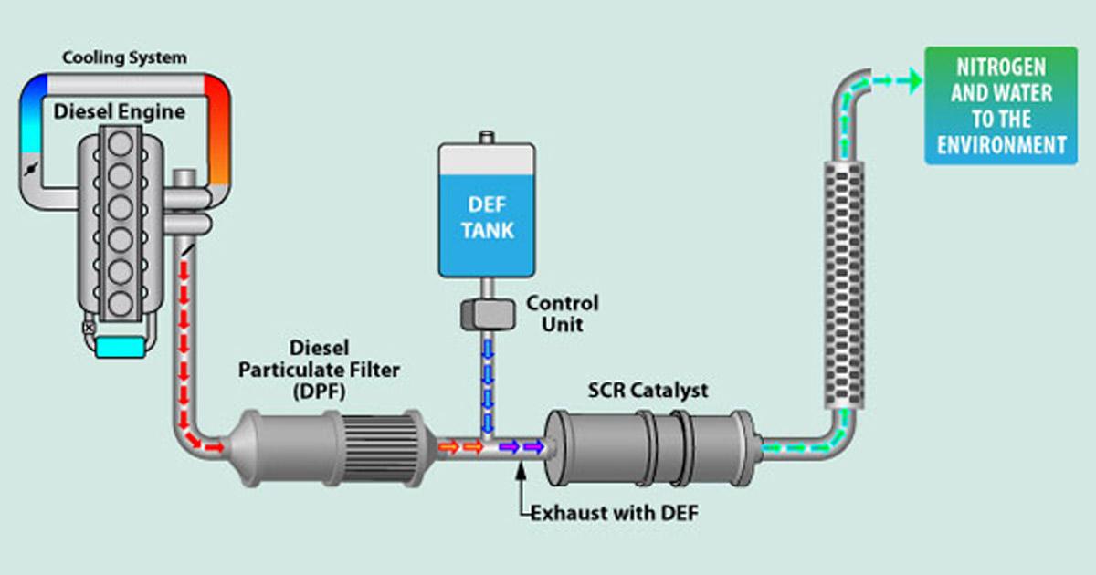 Scr Emissions System What Sensor Do I Need Sst Sensing
